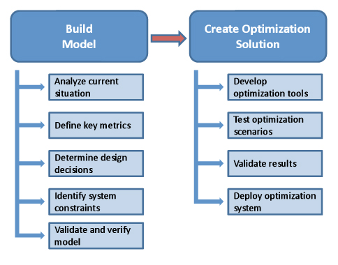 Custom Optimization Solutions