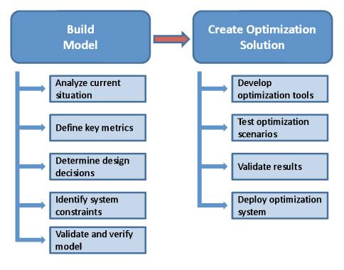 Custom Optimization Solutions