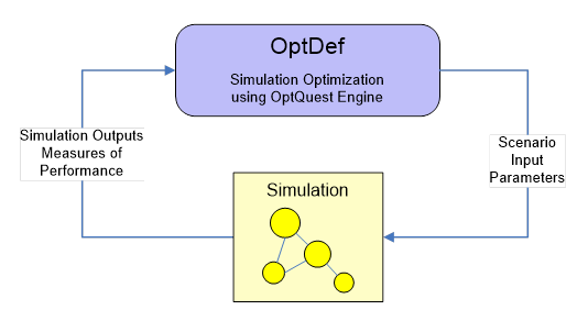 optdef1